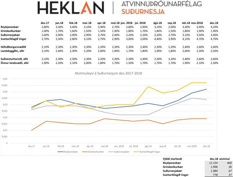 Atvinnuleysi á Suðurnesjum 2017 - 2018